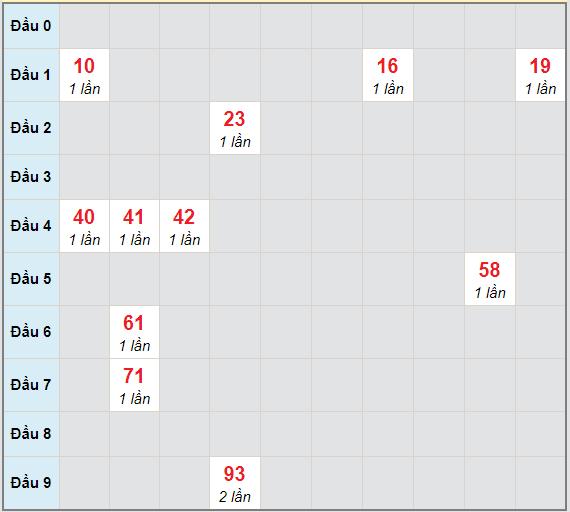 Bạch thủ rơi 3 ngày lô XSTG 11/4/2021