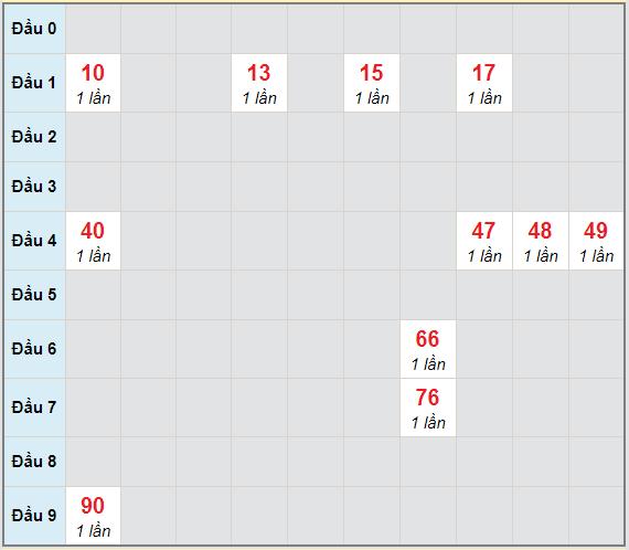 Bạch thủ rơi 3 ngày lô XSTP 24/4/2021