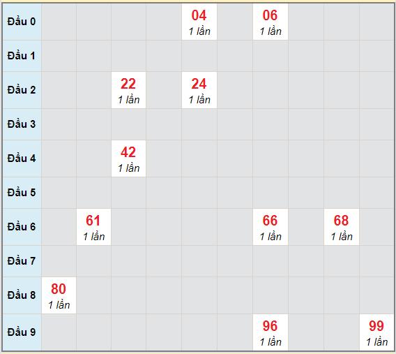 Bạch thủ rơi 3 ngày lô XSTN 29/4/2021