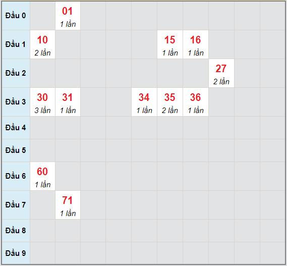 Bạch thủ rơi 3 ngày lô XSBT 4/5/2021