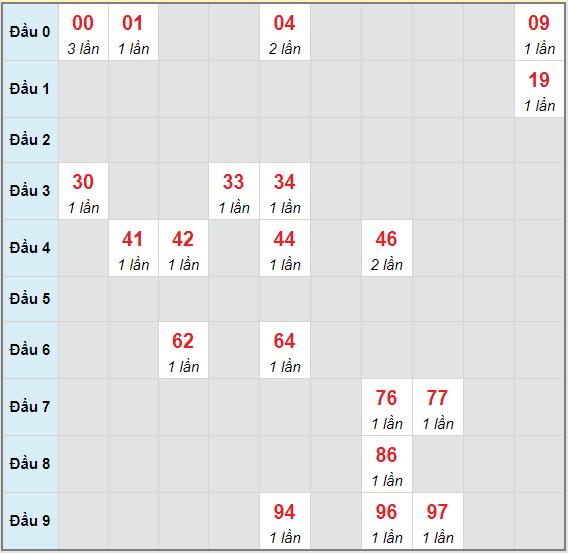 Bạch thủ rơi 3 ngày lô XSTN 6/5/2021