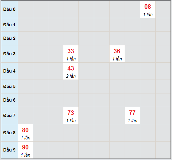 Bạch thủ rơi 3 ngày lô XSVL 7/5/2021