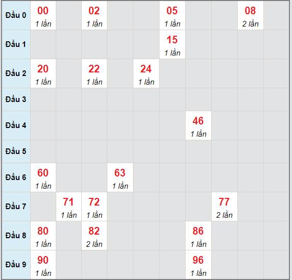 Bạch thủ rơi 3 ngày lô XSTG 9/5/2021