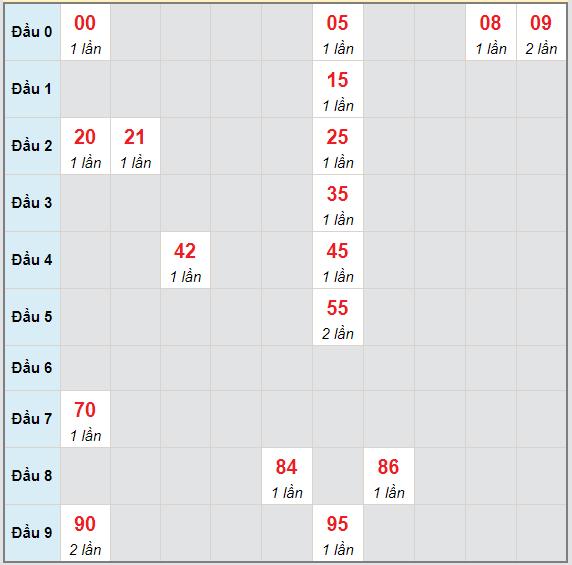 Bạch thủ rơi 3 ngày lô XSVL 14/5/2021