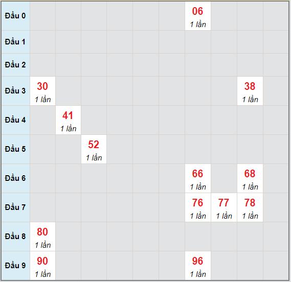 Bạch thủ rơi 3 ngày lô XSLA 15/5/2021