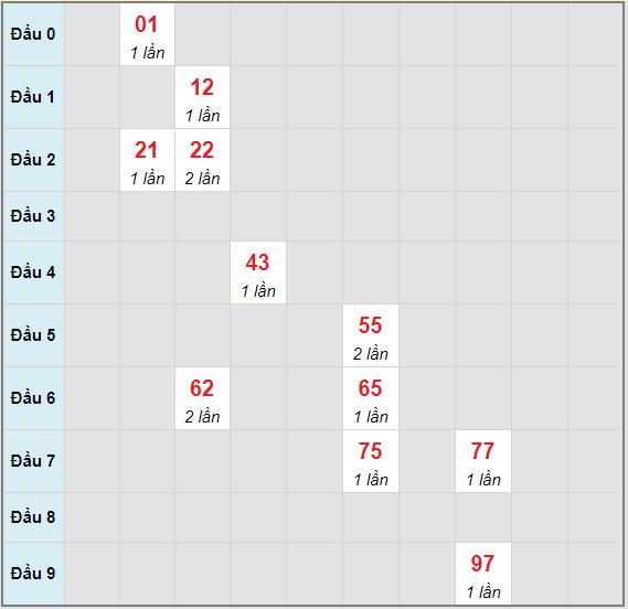 Bạch thủ rơi 3 ngày lô XSBT 25/5/2021