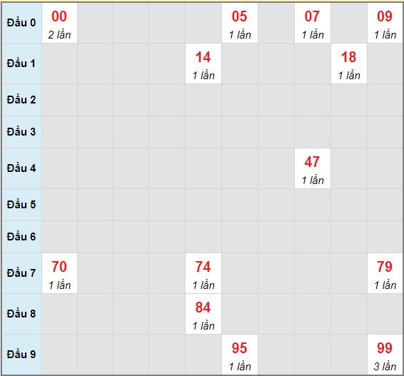 Bạch thủ rơi 3 ngày lô XSTN 27/5/2021