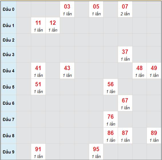 Bạch thủ rơi 3 ngày lô XSDN 9/6/2021