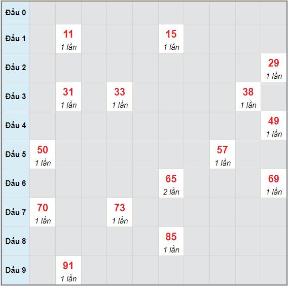 Bạch thủ rơi 3 ngày lô XSVL 11/6/2021
