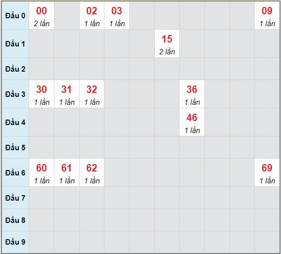 Bạch thủ rơi 3 ngày lô XSTG 13/6/2021