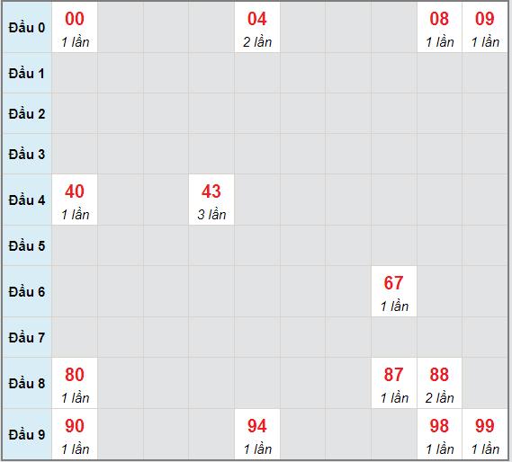 Bạch thủ rơi 3 ngày lô XSBT 15/6/2021