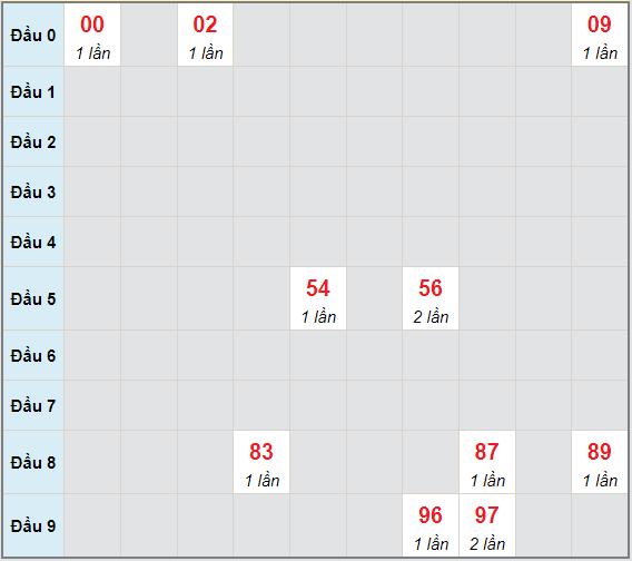 Bạch thủ rơi 3 ngày lô XSTV 18/6/2021