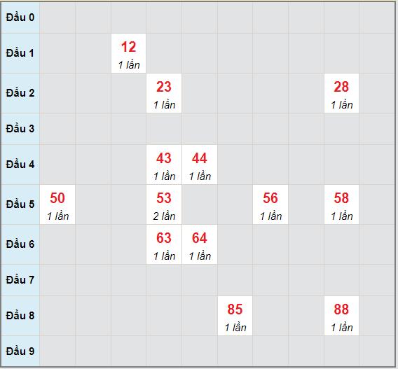 Bạch thủ rơi 3 ngày lô XSLA 19/6/2021