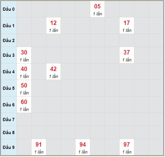 Bạch thủ rơi 3 ngày lô XSCM 6/9/2021