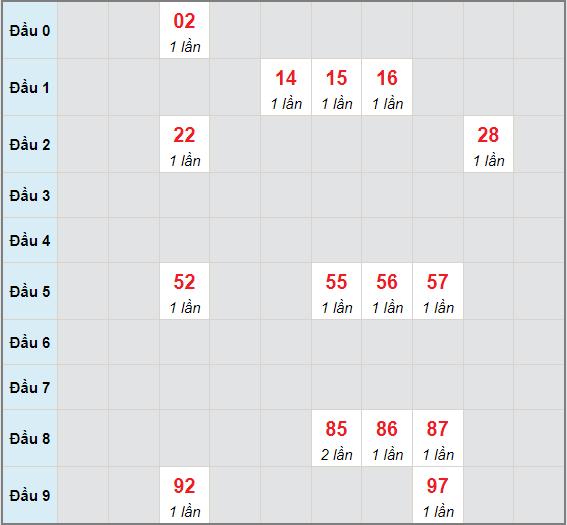 Bạch thủ rơi 3 ngày lô XSLA 26/6/2021