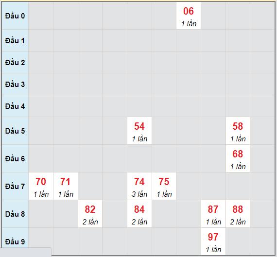 Bạch thủ rơi 3 ngày lô XSTG 27/6/2021