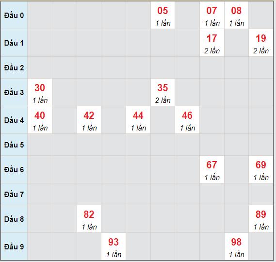 Bạch thủ rơi 3 ngày lô XSTN 1/7/2021
