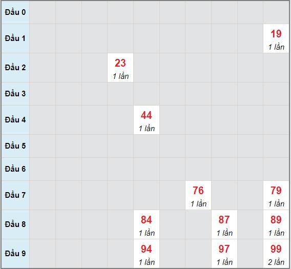 Bạch thủ rơi 3 ngày lô XSTP 10/7/2021