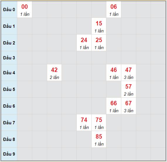 Bạch thủ rơi 3 ngày lô XSDN 7/7/2021