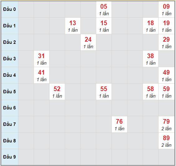 Bạch thủ rơi 3 ngày lô XSLA 14/11/2020