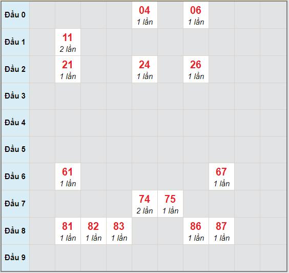 Bạch thủ rơi 3 ngày lô XSBP 21/11/2020