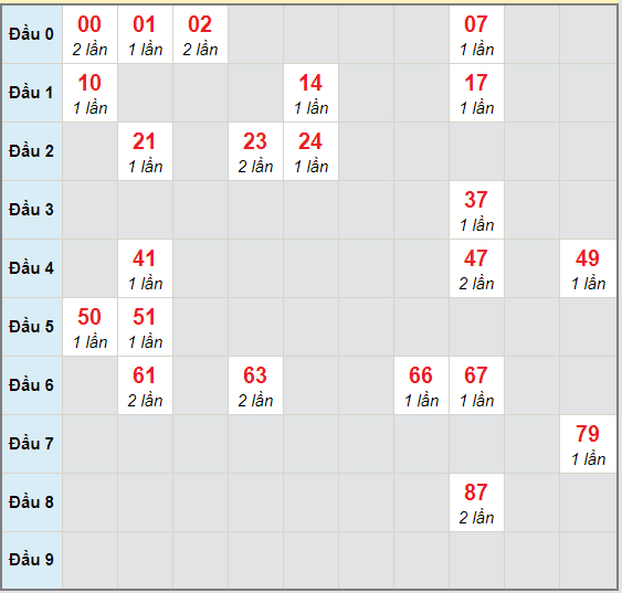 Bạch thủ rơi 3 ngày lô XSTG 22/11/2020