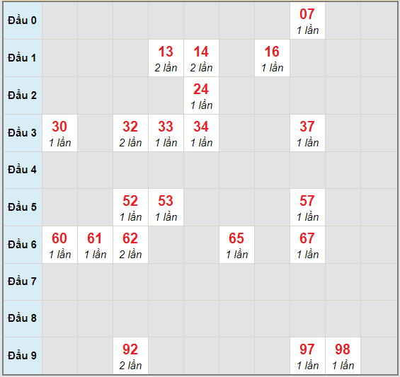 Bạch thủ rơi 3 ngày lô XSDN 25/11/2020
