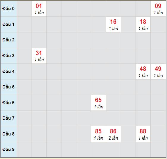 Bạch thủ rơi 3 ngày lô XSTG 25/10/2020