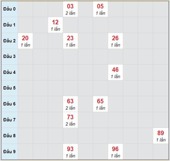 Bạch thủ rơi 3 ngày lô XSLA 28/11/2020