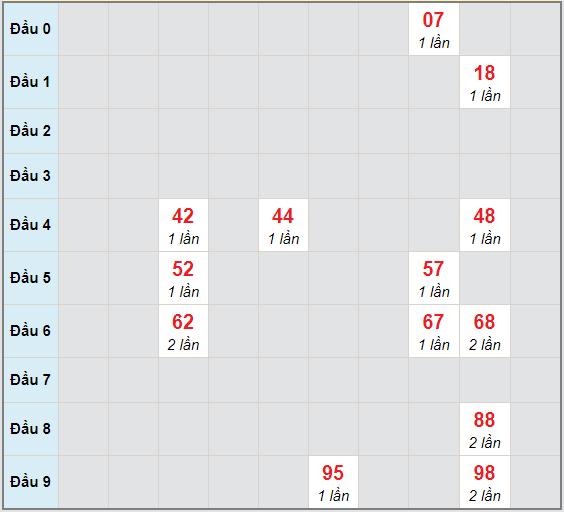 Bạch thủ rơi 3 ngày lô XSBT 1/12/2020