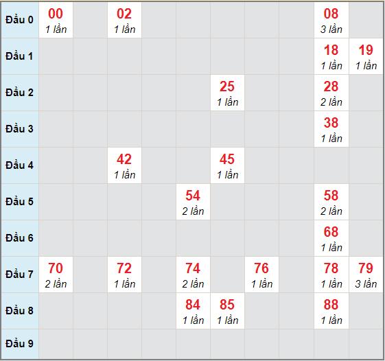 Bạch thủ rơi 3 ngày lô XSDN 2/12/2020