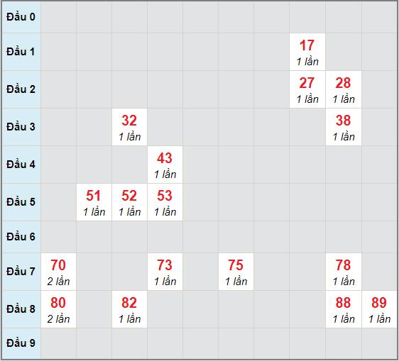 Bạch thủ rơi 3 ngày lô XSTN 3/12/2020