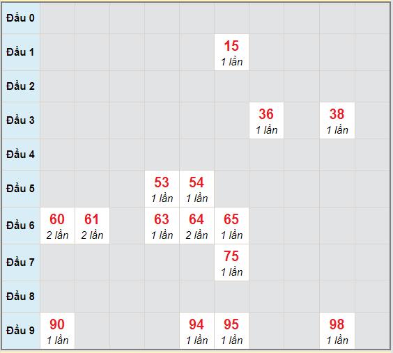 Bạch thủ rơi 3 ngày lô XSVL 4/12/2020