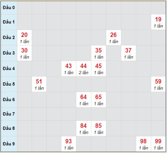 Bạch thủ rơi 3 ngày lô XSTN 10/12/2020