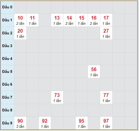 Bạch thủ rơi 3 ngày lô XSTN 29/10/2020