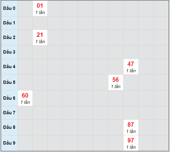Bạch thủ rơi 3 ngày lô XSBT 15/12/2020