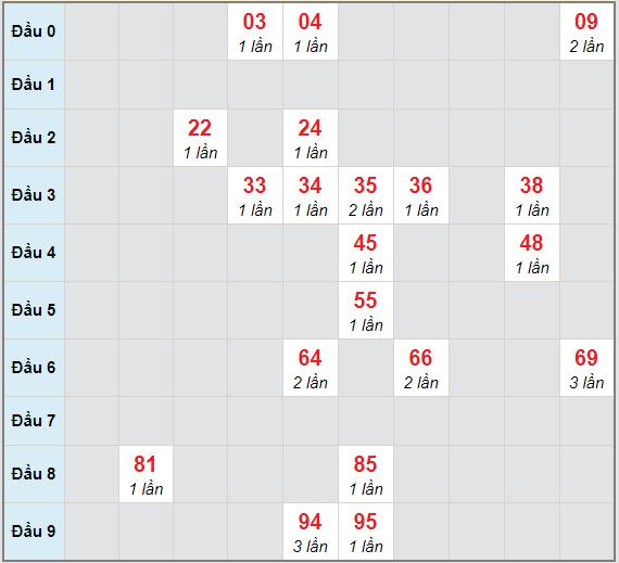 Bạch thủ rơi 3 ngày lô XSTV 18/12/2020