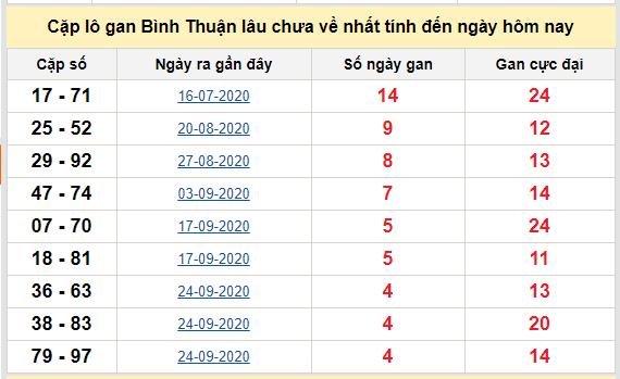 Cặp lô gan Bình Thuận lâu chưa về nhất