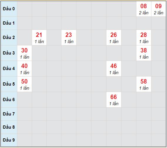 Bạch thủ rơi 3 ngày lô XSTG 20/12/2020