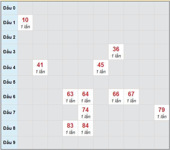 Bạch thủ rơi 3 ngày lô XSBT 22/12/2020