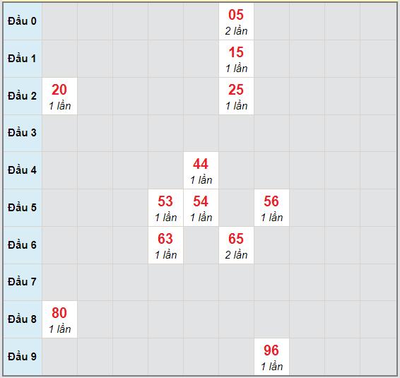 Bạch thủ rơi 3 ngày lô XSVL 30/10/2020
