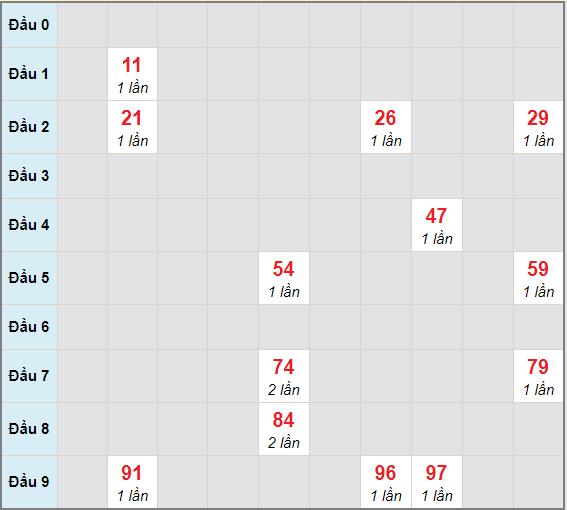 Bạch thủ rơi 3 ngày lô XSTN 31/12/2020