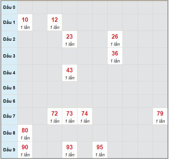 Bạch thủ rơi 3 ngày lô XSTP 15/5/2021