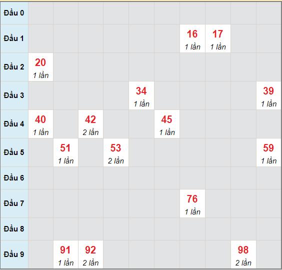 Bạch thủ rơi 3 ngày lô XSHG 29/5/2021