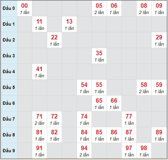 Bạch thủ rơi 3 ngày lô XSLA 21/11/2020