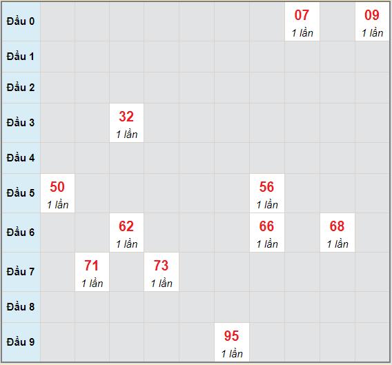 Bạch thủ rơi 3 ngày lô XSBP 12/6/2021