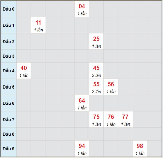 Bạch thủ rơi 3 ngày lô XSBD 18/6/2021