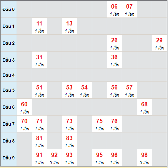 Bạch thủ rơi 3 ngày lô XSTP 19/6/2021