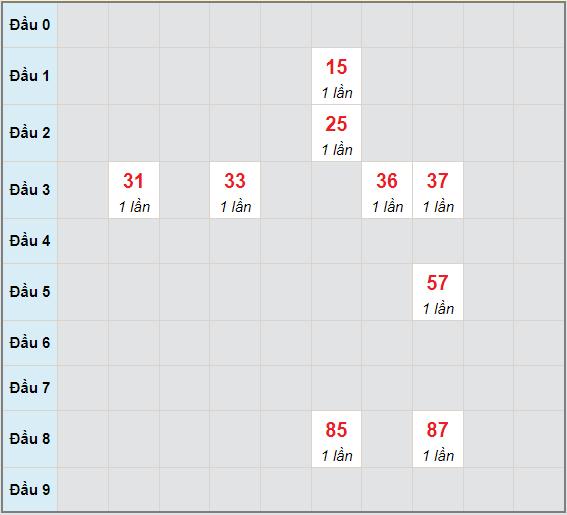 Bạch thủ rơi 3 ngày lô XSTP 26/6/2021