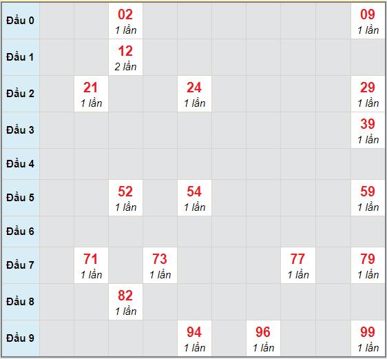 Bạch thủ rơi 3 ngày lô XSTP 28/11/2020